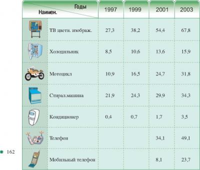 IV. Непрерывное повышение разряда и обновление предметов длительного пользования